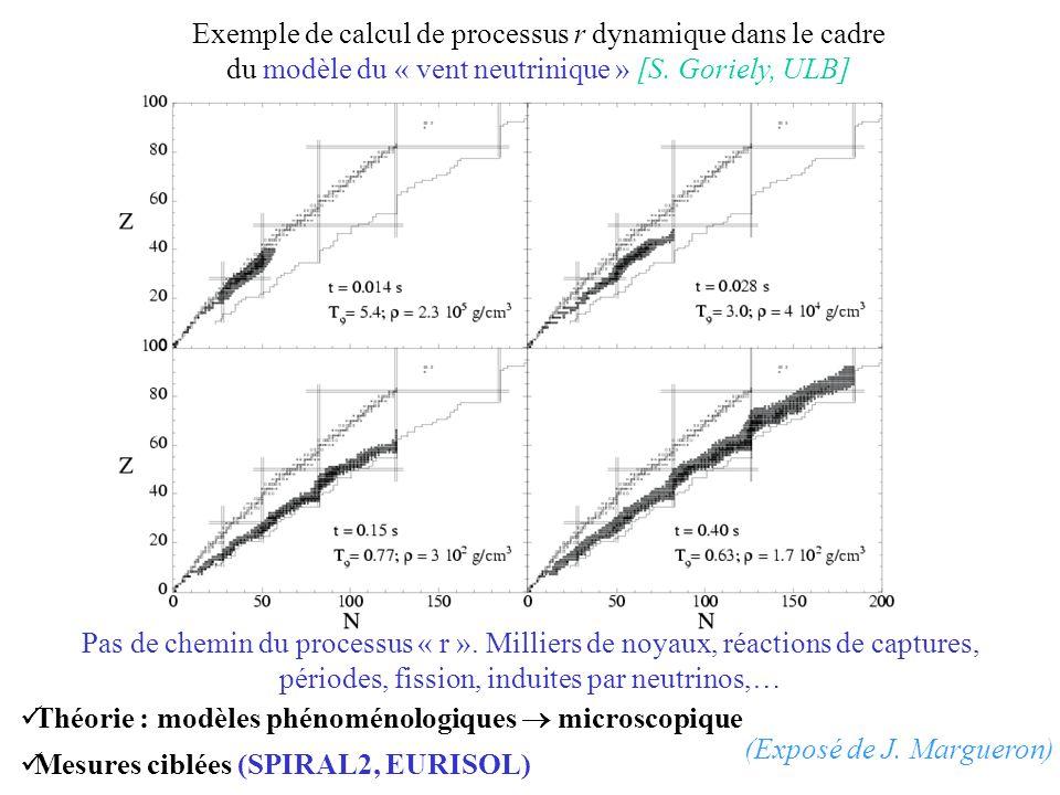 Exemple de calcul de processus r dynamique dans le cadre du modèle du « vent neutrinique » [S. Goriely, ULB] Pas de chemin du processus « r ». Millier