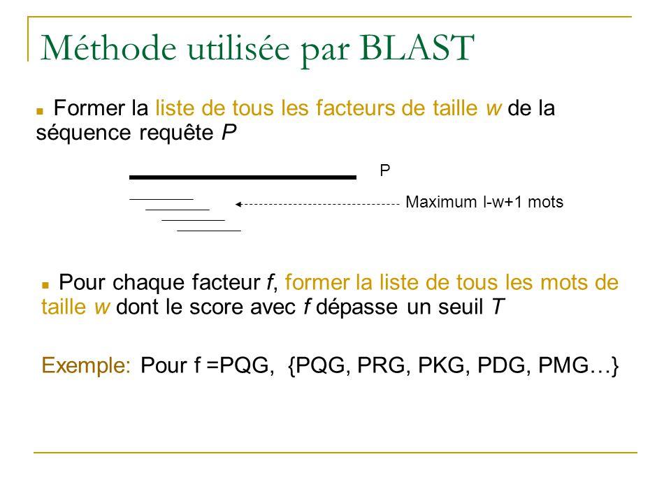 Méthode utilisée par BLAST Former la liste de tous les facteurs de taille w de la séquence requête P P Maximum l-w+1 mots Pour chaque facteur f, forme