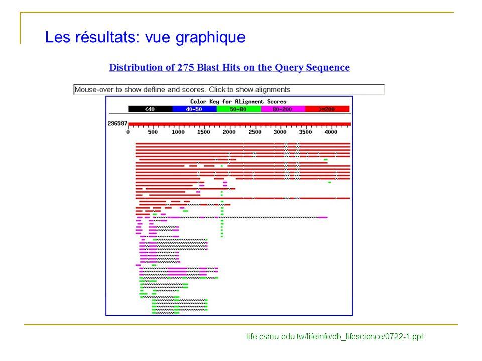 Les résultats: vue graphique life.csmu.edu.tw/lifeinfo/db_lifescience/0722-1.ppt