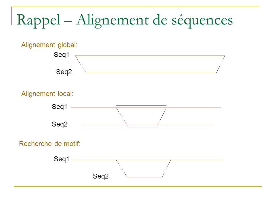 Rappel – Alignement de séquences Seq1 Seq2 Seq1 Seq2 Alignement local: Seq1 Seq2 Alignement global: Recherche de motif: