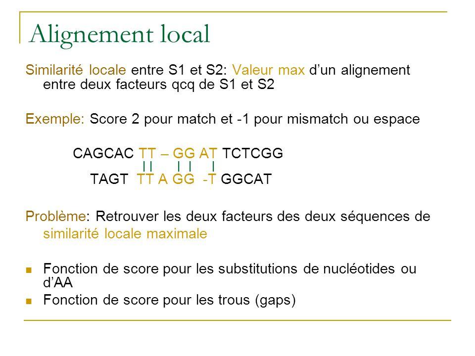 Alignement local Similarité locale entre S1 et S2: Valeur max dun alignement entre deux facteurs qcq de S1 et S2 Exemple: Score 2 pour match et -1 pou