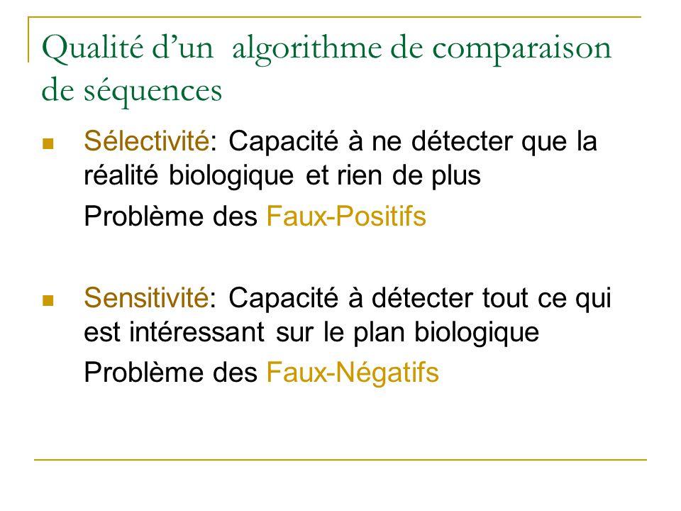 Qualité dun algorithme de comparaison de séquences Sélectivité: Capacité à ne détecter que la réalité biologique et rien de plus Problème des Faux-Pos