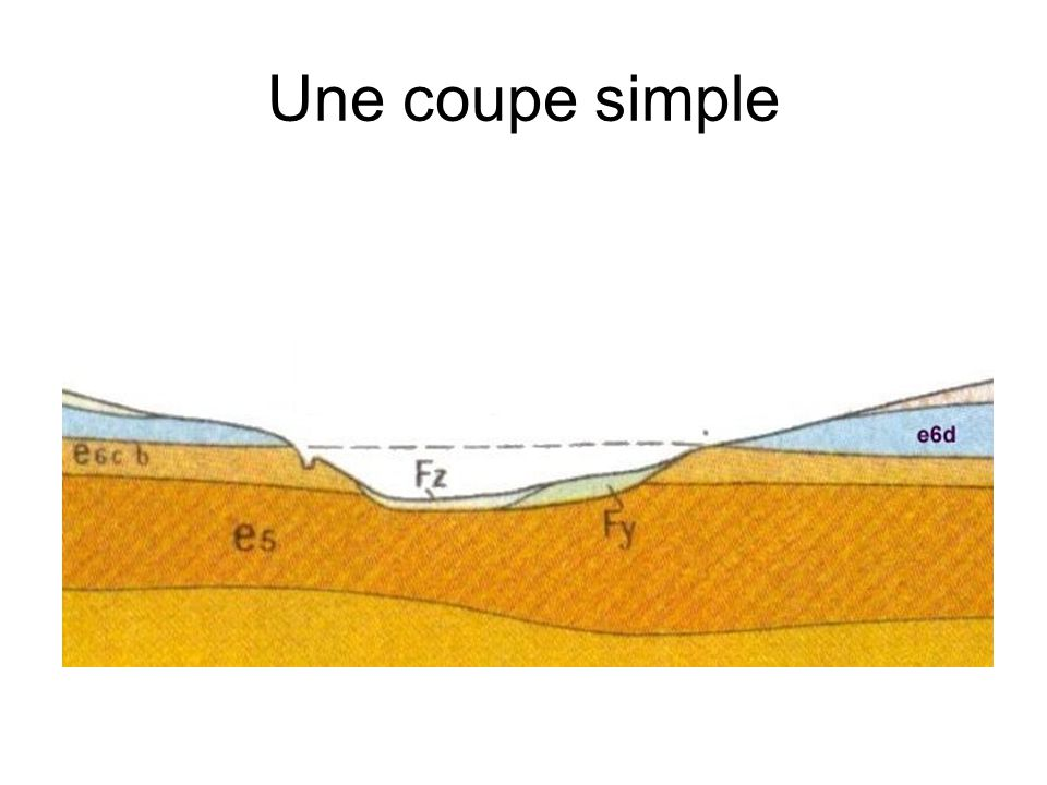 Le principe de continuité Bien que la base d une strate soit plus âgée que son sommet, on considère qu elle a le même âge sur toute son étendue même si sa composition change.