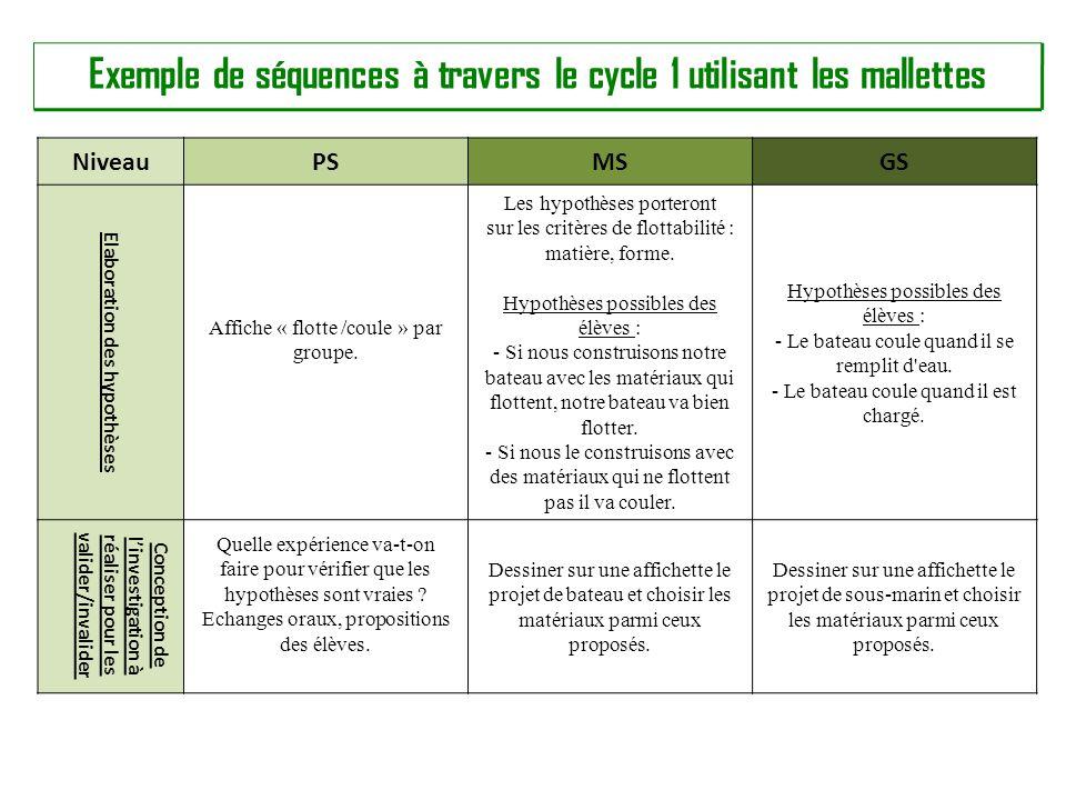 Exemple de séquences à travers le cycle 1 utilisant les mallettes NiveauPSMSGS Elaboration des hypothèses Affiche « flotte /coule » par groupe.