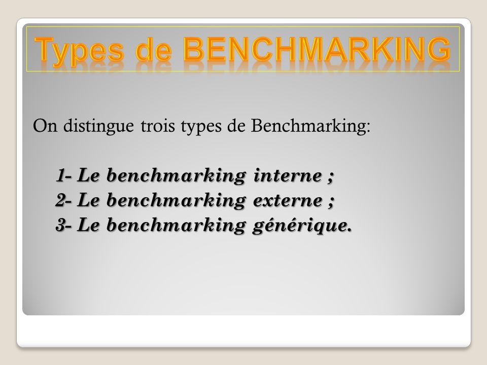 On distingue trois types de Benchmarking: 1- Le benchmarking interne ; 1- Le benchmarking interne ; 2- Le benchmarking externe ; 2- Le benchmarking externe ; 3- Le benchmarking générique.