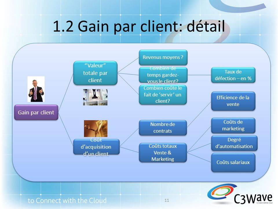 1.2 Gain par client: détail Gain par client Revenus moyens .