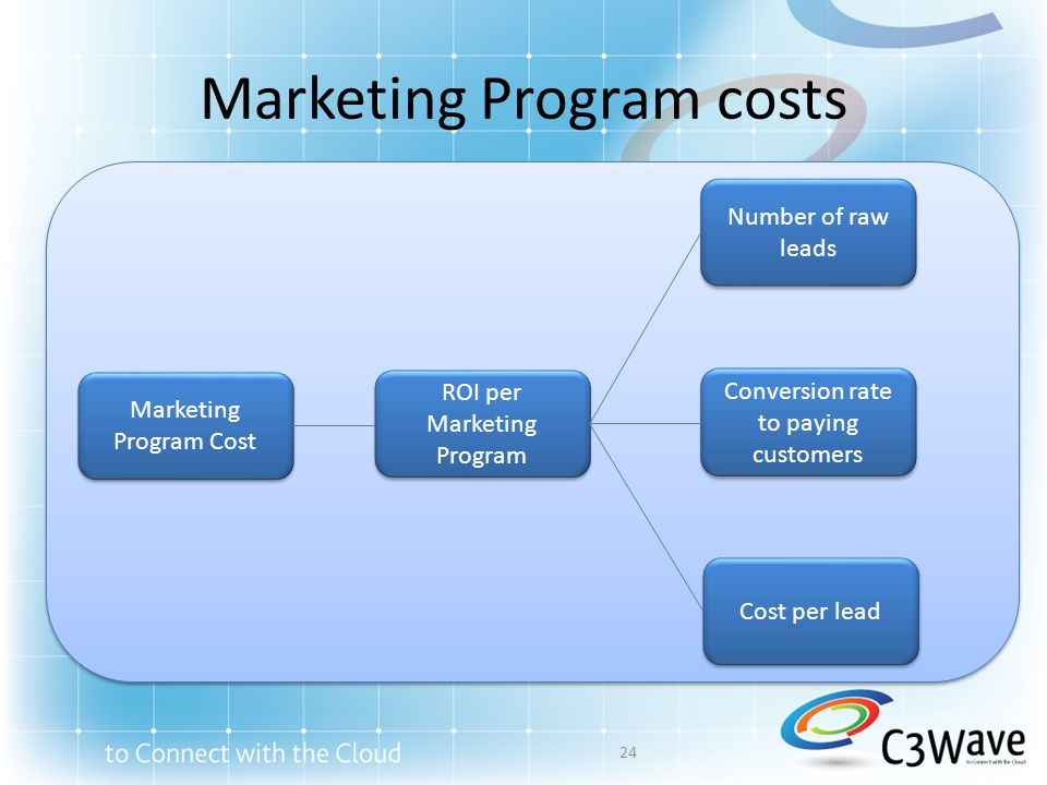 Marketing Program costs Marketing Program Cost Number of raw leads ROI per Marketing Program Conversion rate to paying customers Cost per lead 24