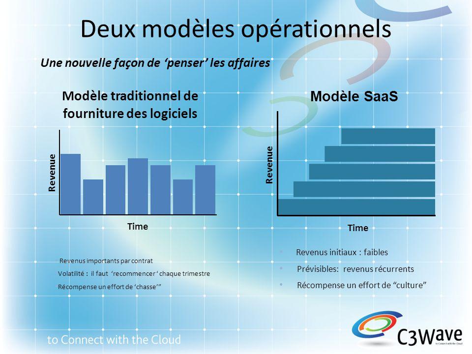 Deux modèles opérationnels Une nouvelle façon de penser les affaires Revenue Time Modèle SaaS Revenus importants par contrat Volatilité : il faut reco
