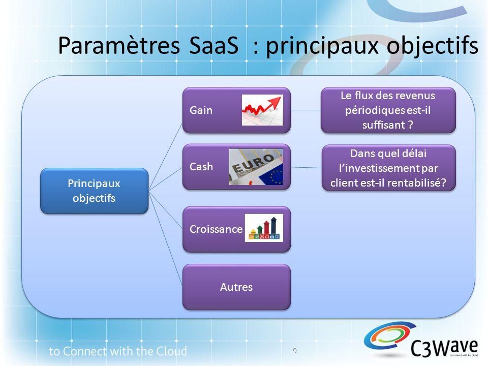 Paramètres SaaS : principaux objectifs Principaux objectifs Gain Cash Croissance Autres Le flux des revenus périodiques est-il suffisant ? Dans quel d