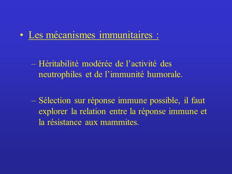 Les mécanismes immunitaires : –Héritabilité modérée de lactivité des neutrophiles et de limmunité humorale. –Sélection sur réponse immune possible, il