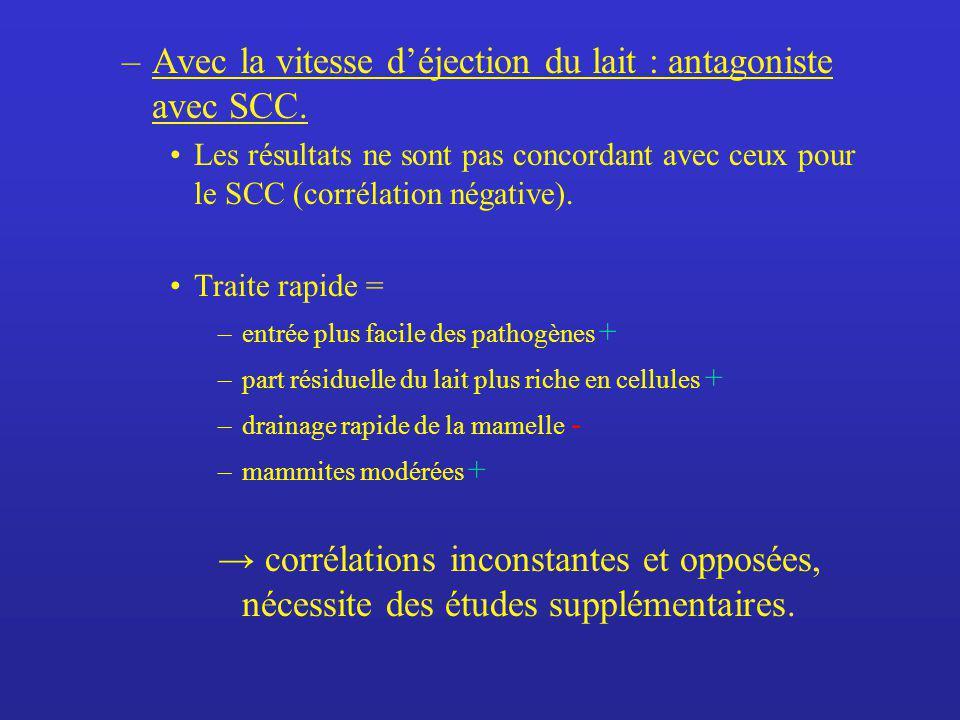 –Avec la vitesse déjection du lait : antagoniste avec SCC. Les résultats ne sont pas concordant avec ceux pour le SCC (corrélation négative). Traite r
