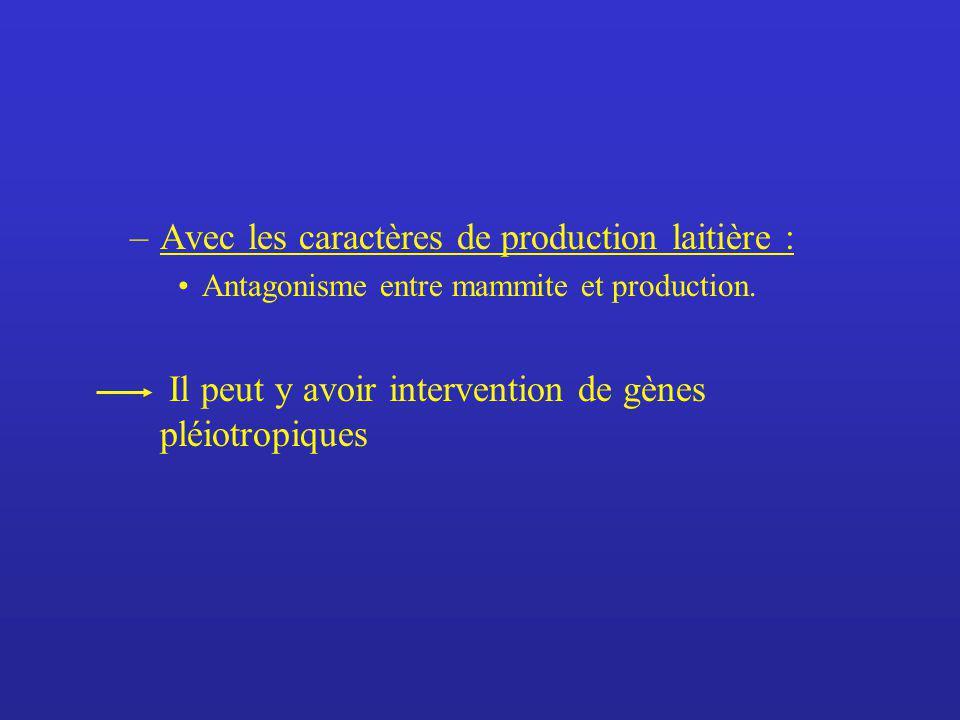–Avec les caractères de production laitière : Antagonisme entre mammite et production. – Il peut y avoir intervention de gènes pléiotropiques