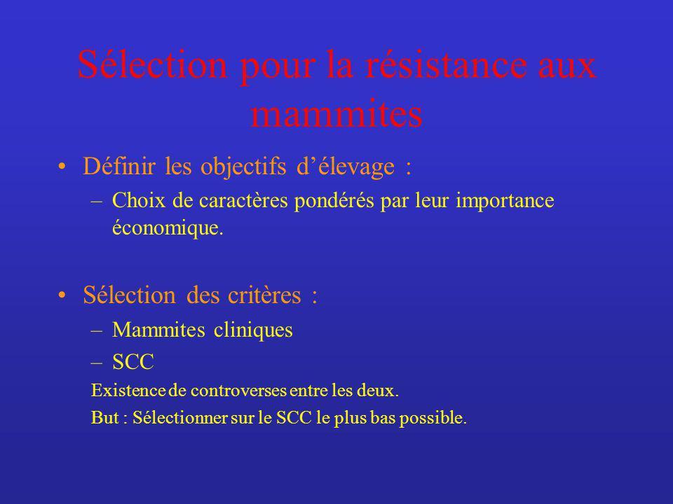Sélection pour la résistance aux mammites Définir les objectifs délevage : –Choix de caractères pondérés par leur importance économique. Sélection des