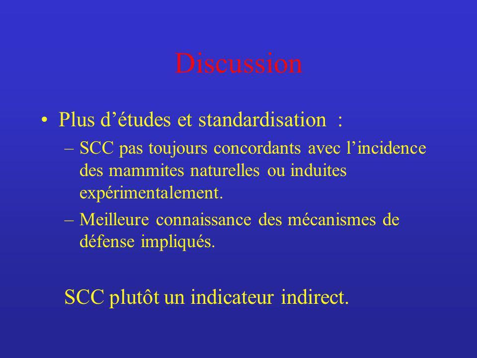 Discussion Plus détudes et standardisation : –SCC pas toujours concordants avec lincidence des mammites naturelles ou induites expérimentalement. –Mei