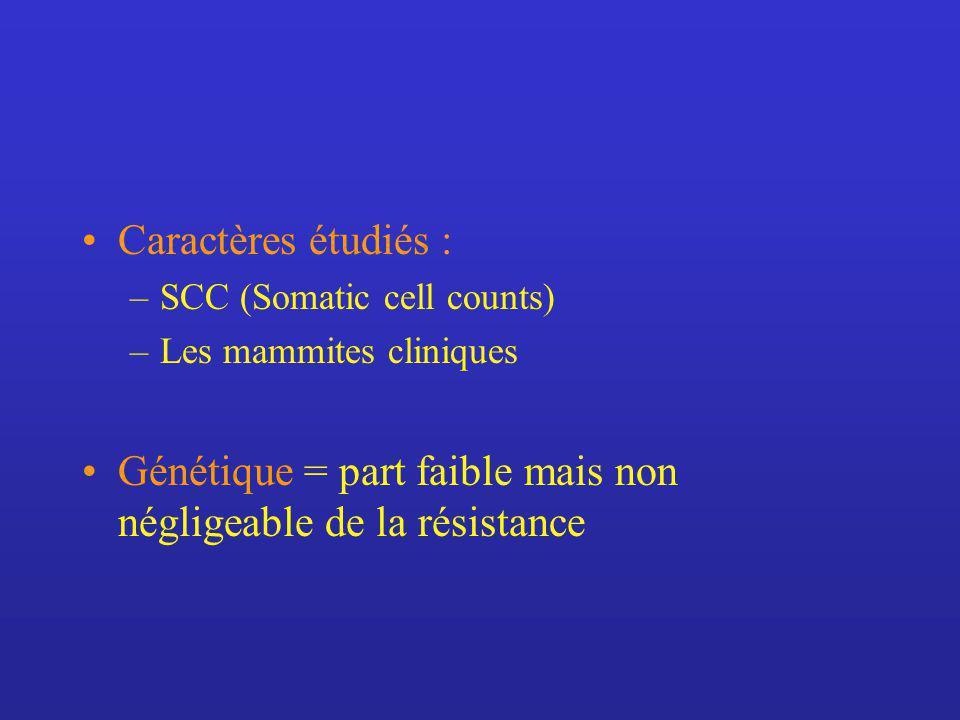Caractères étudiés : –SCC (Somatic cell counts) –Les mammites cliniques Génétique = part faible mais non négligeable de la résistance
