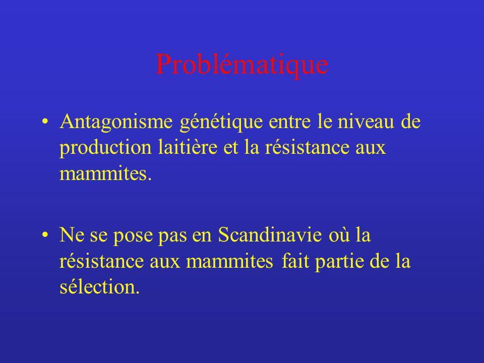 Problématique Antagonisme génétique entre le niveau de production laitière et la résistance aux mammites.