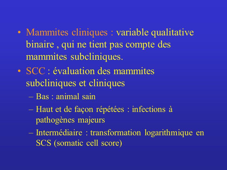 Mammites cliniques : variable qualitative binaire, qui ne tient pas compte des mammites subcliniques.