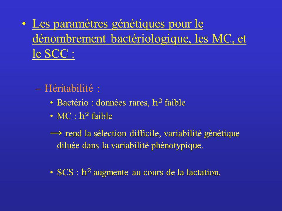 Les paramètres génétiques pour le dénombrement bactériologique, les MC, et le SCC : –Héritabilité : Bactério : données rares, h 2 faible MC : h 2 faib