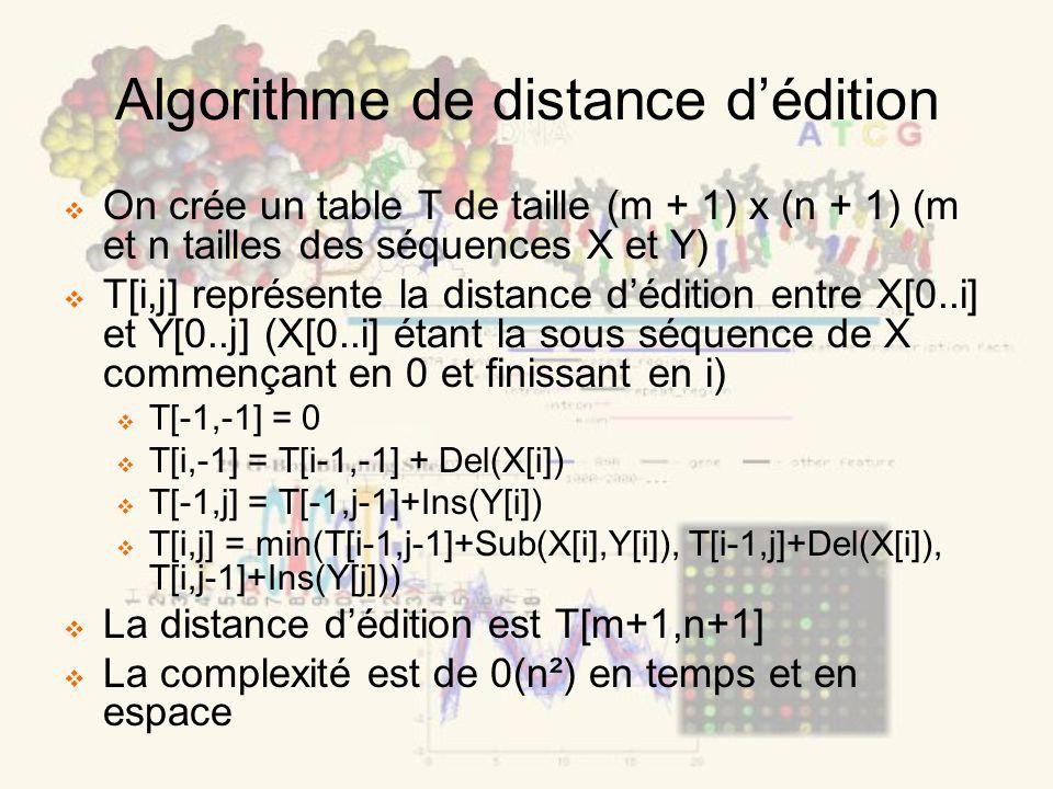 Algorithme de distance dédition On crée un table T de taille (m + 1) x (n + 1) (m et n tailles des séquences X et Y) T[i,j] représente la distance dédition entre X[0..i] et Y[0..j] (X[0..i] étant la sous séquence de X commençant en 0 et finissant en i) T[-1,-1] = 0 T[i,-1] = T[i-1,-1] + Del(X[i]) T[-1,j] = T[-1,j-1]+Ins(Y[i]) T[i,j] = min(T[i-1,j-1]+Sub(X[i],Y[i]), T[i-1,j]+Del(X[i]), T[i,j-1]+Ins(Y[j])) La distance dédition est T[m+1,n+1] La complexité est de 0(n²) en temps et en espace