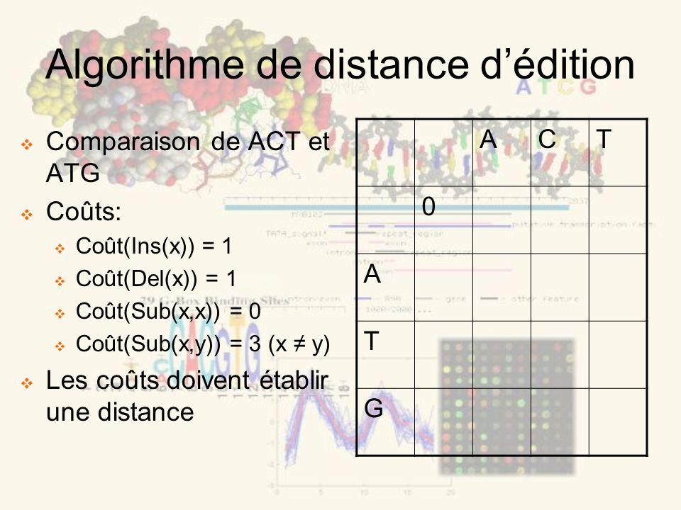 Algorithme de distance dédition Comparaison de ACT et ATG Coûts: Coût(Ins(x)) = 1 Coût(Del(x)) = 1 Coût(Sub(x,x)) = 0 Coût(Sub(x,y)) = 3 (x y) Les coûts doivent établir une distance ACT 0 A T G