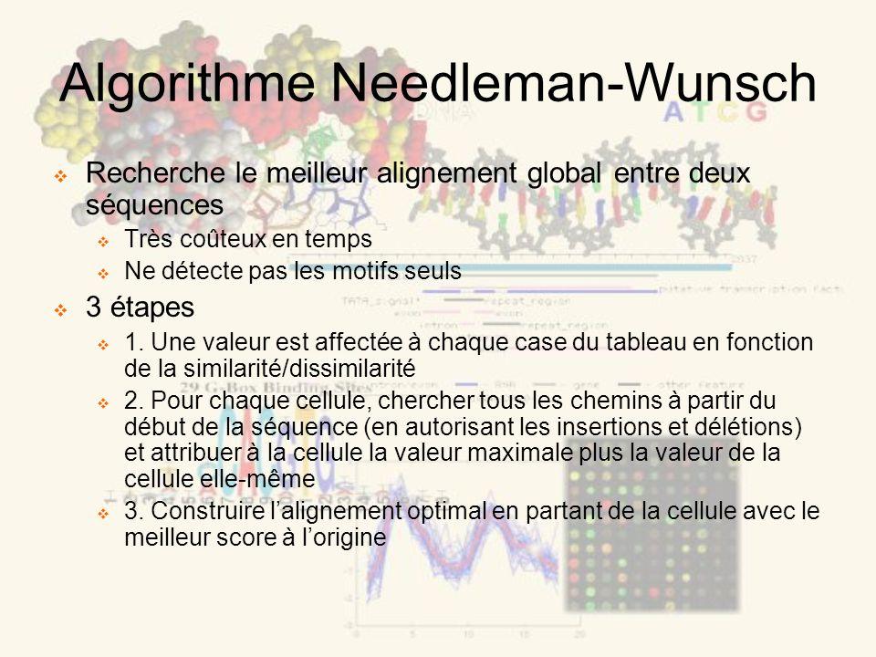 Algorithme Needleman-Wunsch Recherche le meilleur alignement global entre deux séquences Très coûteux en temps Ne détecte pas les motifs seuls 3 étapes 1.