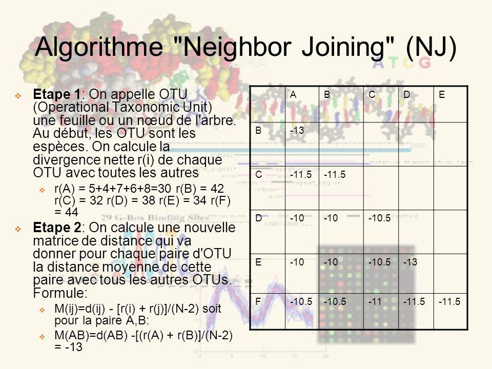 Algorithme Neighbor Joining (NJ) Etape 1: On appelle OTU (Operational Taxonomic Unit) une feuille ou un nœud de l arbre.
