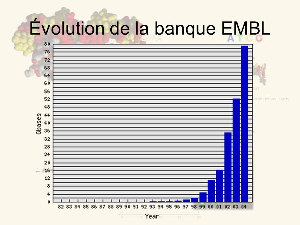 Évolution de la banque EMBL