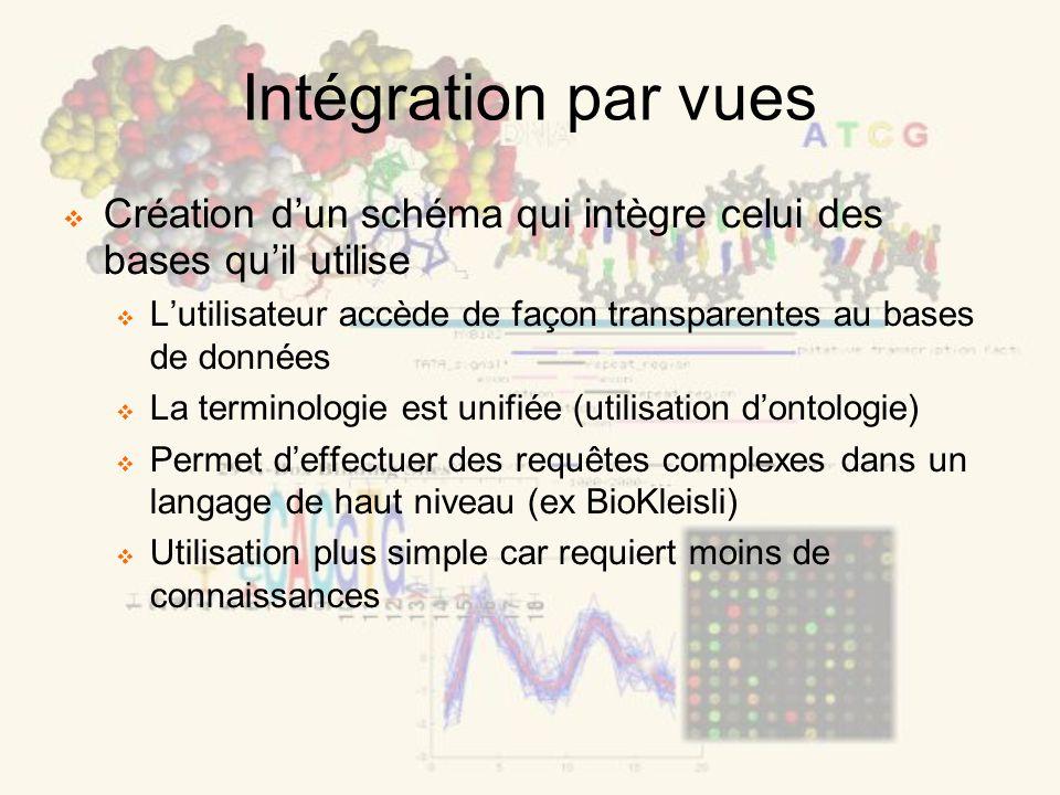 Intégration par vues Création dun schéma qui intègre celui des bases quil utilise Lutilisateur accède de façon transparentes au bases de données La terminologie est unifiée (utilisation dontologie) Permet deffectuer des requêtes complexes dans un langage de haut niveau (ex BioKleisli) Utilisation plus simple car requiert moins de connaissances