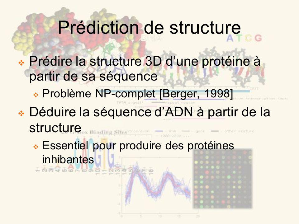 Prédiction de structure Prédire la structure 3D dune protéine à partir de sa séquence Problème NP-complet [Berger, 1998] Déduire la séquence dADN à partir de la structure Essentiel pour produire des protéines inhibantes