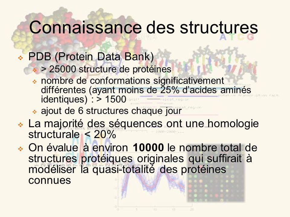 Connaissance des structures PDB (Protein Data Bank) > 25000 structure de protéines nombre de conformations significativement différentes (ayant moins de 25% dacides aminés identiques) : > 1500 ajout de 6 structures chaque jour La majorité des séquences ont une homologie structurale < 20% On évalue à environ 10000 le nombre total de structures protéiques originales qui suffirait à modéliser la quasi-totalité des protéines connues