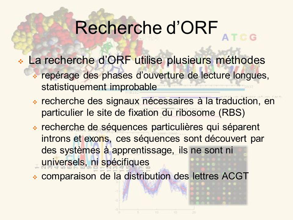 Recherche dORF La recherche dORF utilise plusieurs méthodes repérage des phases douverture de lecture longues, statistiquement improbable recherche de