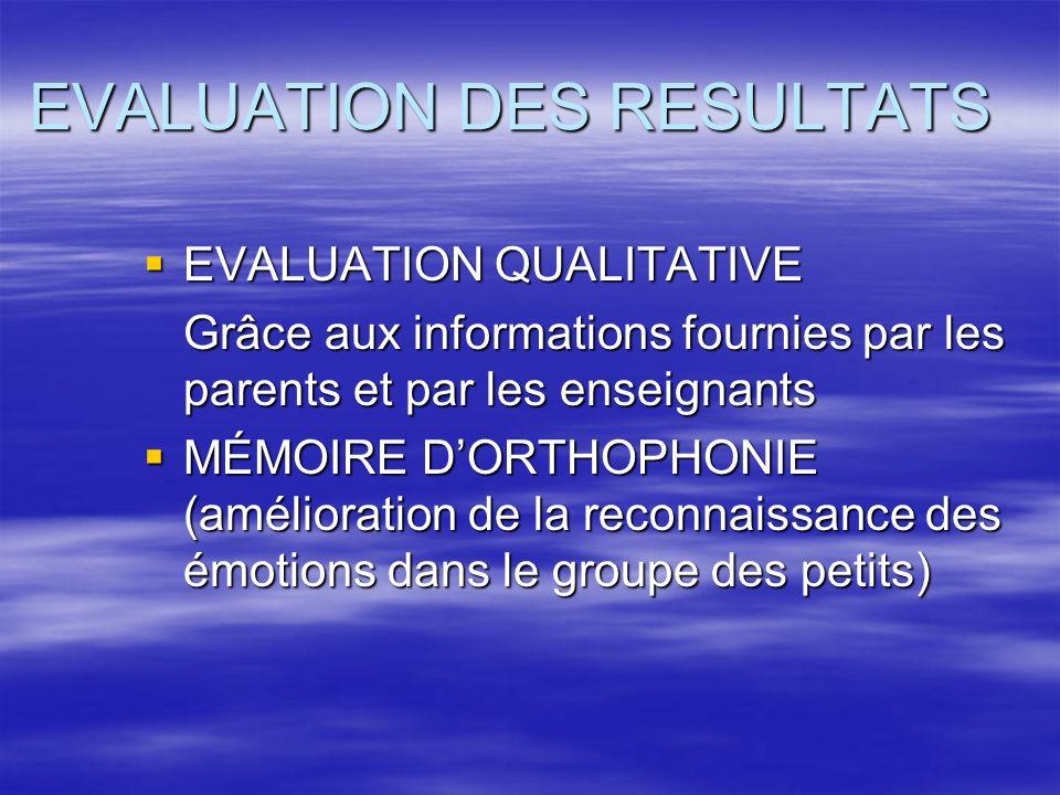EVALUATION DES RESULTATS EVALUATION DES RESULTATS EVALUATION QUALITATIVE EVALUATION QUALITATIVE Grâce aux informations fournies par les parents et par les enseignants MÉMOIRE DORTHOPHONIE (amélioration de la reconnaissance des émotions dans le groupe des petits) MÉMOIRE DORTHOPHONIE (amélioration de la reconnaissance des émotions dans le groupe des petits)