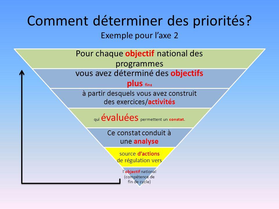 Comment déterminer des priorités? Exemple pour laxe 2 Pour chaque objectif national des programmes vous avez déterminé des objectifs plus fins à parti