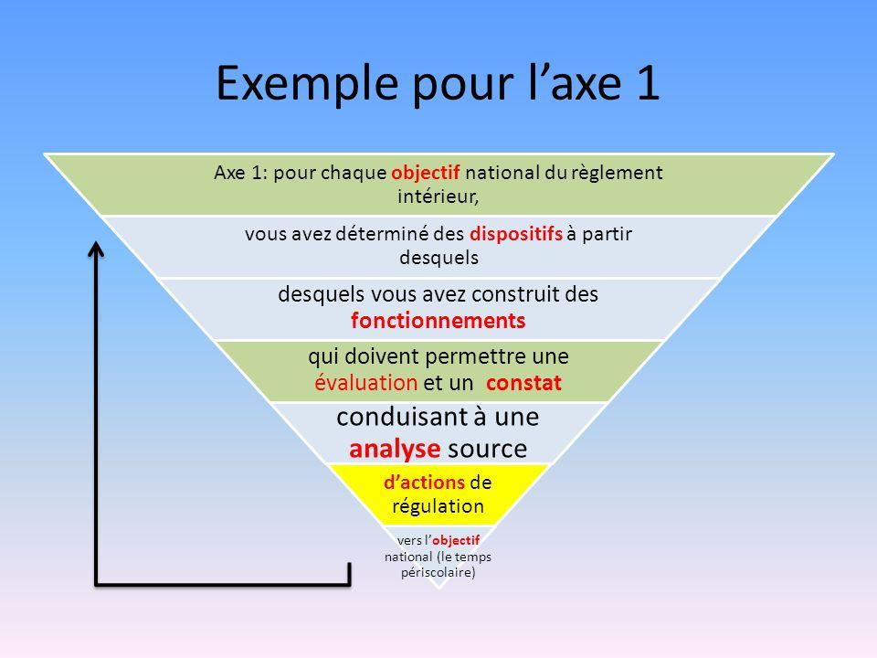 Exemple pour laxe 1 Axe 1: pour chaque objectif national du règlement intérieur, vous avez déterminé des dispositifs à partir desquels desquels vous a