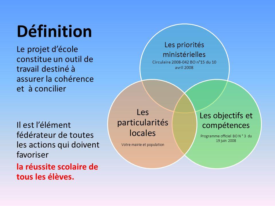 Définition Les priorités ministérielles Circulaire 2008-042 BO n°15 du 10 avril 2008 Les objectifs et compétences Programme officiel BO N ° 3 du 19 ju