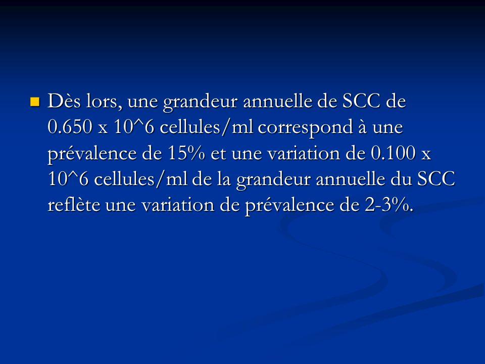 Dès lors, une grandeur annuelle de SCC de 0.650 x 10^6 cellules/ml correspond à une prévalence de 15% et une variation de 0.100 x 10^6 cellules/ml de