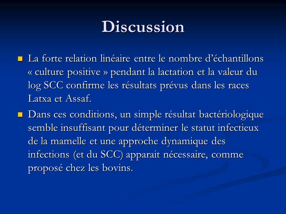 Discussion La forte relation linéaire entre le nombre déchantillons « culture positive » pendant la lactation et la valeur du log SCC confirme les rés