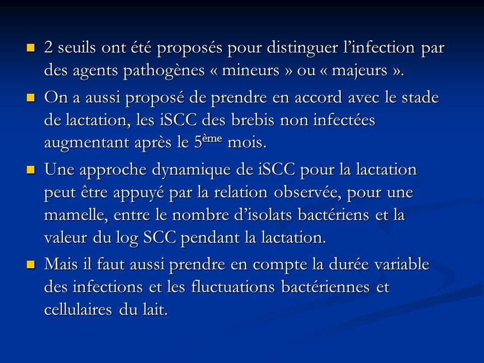 2 seuils ont été proposés pour distinguer linfection par des agents pathogènes « mineurs » ou « majeurs ». 2 seuils ont été proposés pour distinguer l
