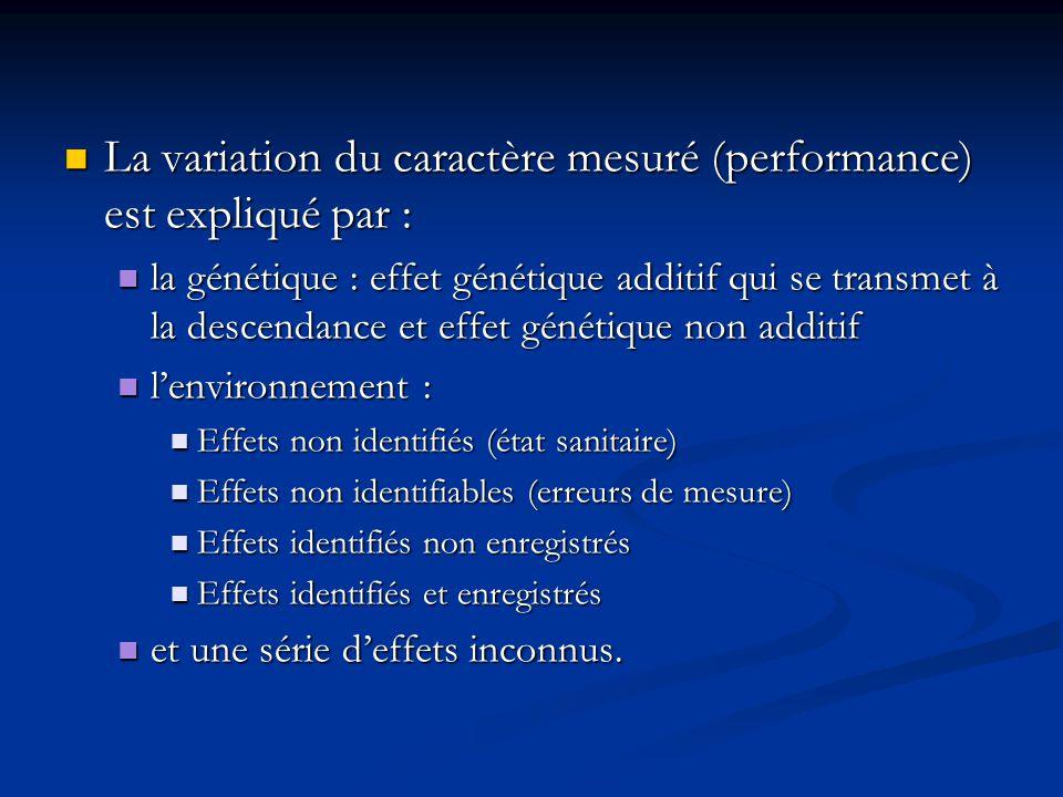 La variation du caractère mesuré (performance) est expliqué par : La variation du caractère mesuré (performance) est expliqué par : la génétique : eff