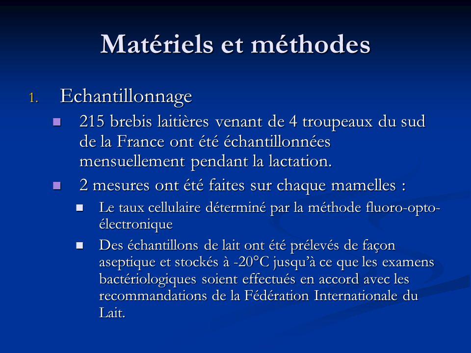 Matériels et méthodes 1. Echantillonnage 215 brebis laitières venant de 4 troupeaux du sud de la France ont été échantillonnées mensuellement pendant