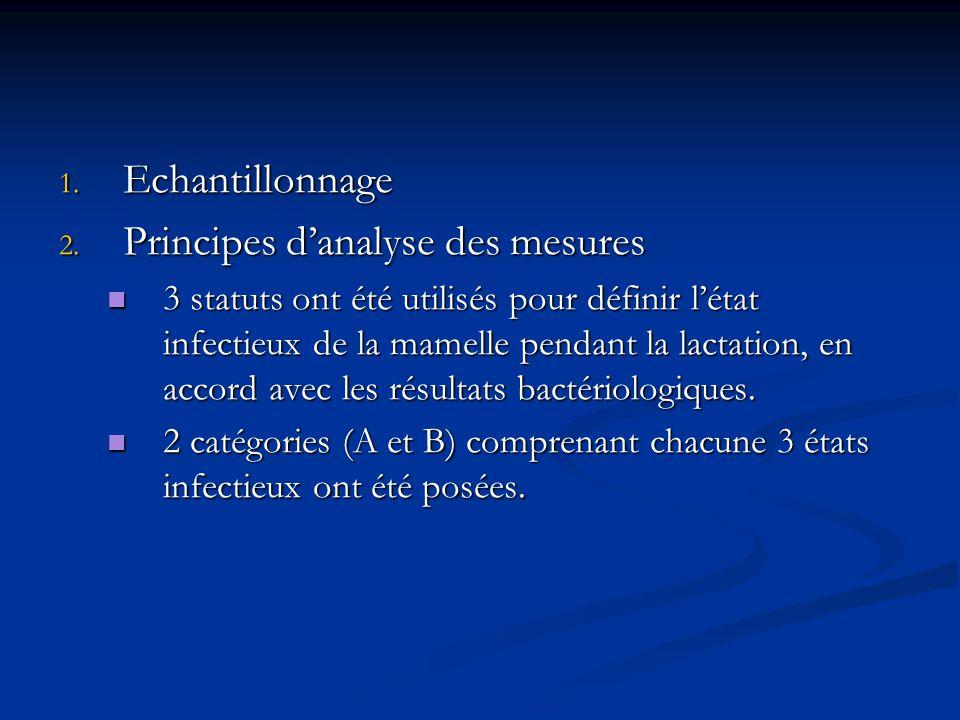 1. Echantillonnage 2. Principes danalyse des mesures 3 statuts ont été utilisés pour définir létat infectieux de la mamelle pendant la lactation, en a
