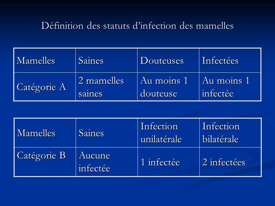 Définition des statuts dinfection des mamelles MamellesSainesDouteusesInfectées Catégorie A 2 mamelles saines Au moins 1 douteuse Au moins 1 infectée