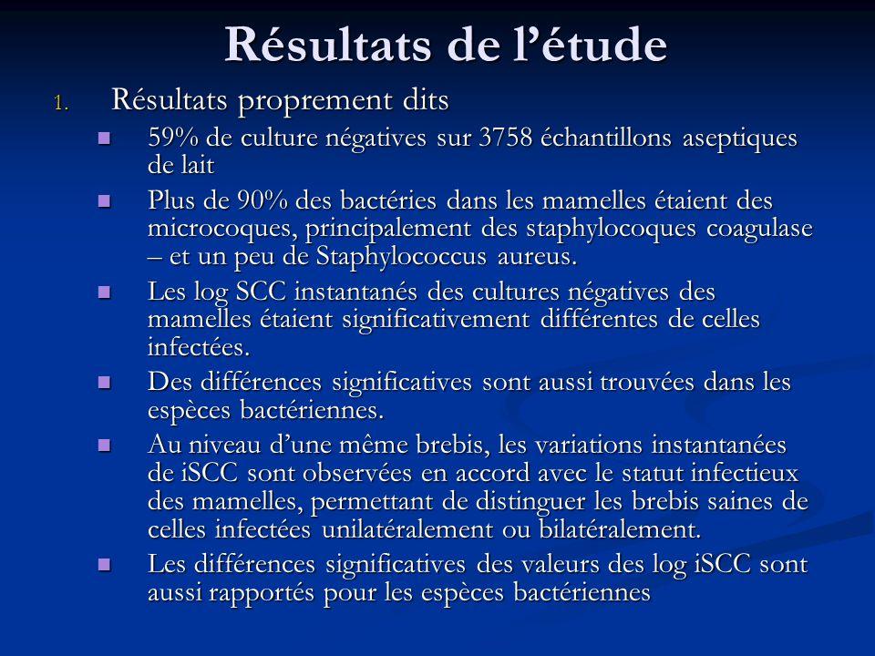 Résultats de létude 1. Résultats proprement dits 59% de culture négatives sur 3758 échantillons aseptiques de lait 59% de culture négatives sur 3758 é