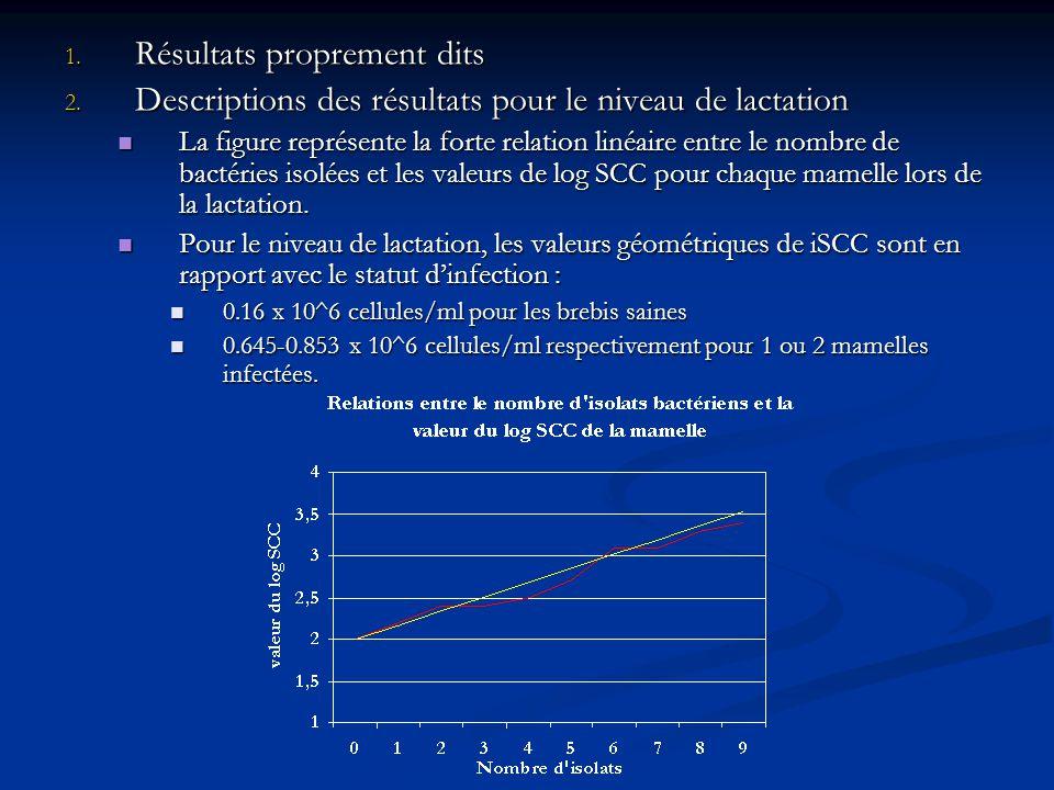 1. Résultats proprement dits 2. Descriptions des résultats pour le niveau de lactation La figure représente la forte relation linéaire entre le nombre