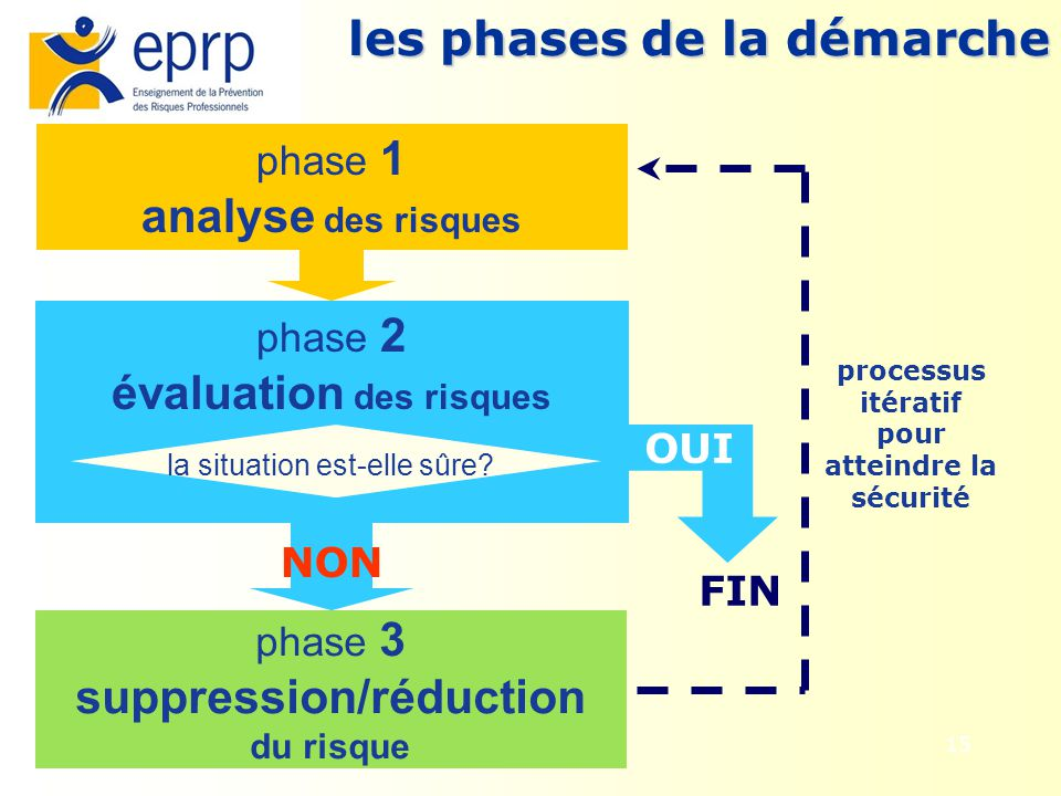 15 phase 2 évaluation des risques la situation est-elle sûre? phase 1 analyse des risques FIN OUI NON phase 3 suppression/réduction du risque processu