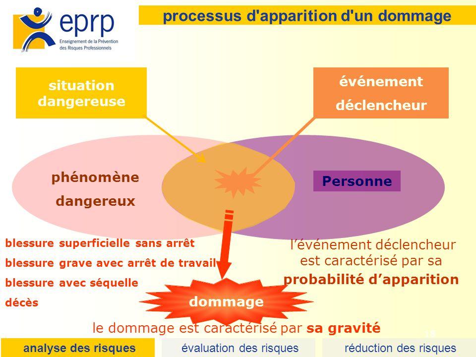 18 processus d'apparition d'un dommage lévénement déclencheur est caractérisé par sa probabilité dapparition décès blessure superficielle sans arrêt b