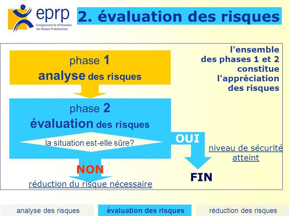 21 2. évaluation des risques l'ensemble des phases 1 et 2 constitue l'appréciation des risques analyse des risques évaluation des risques réduction de