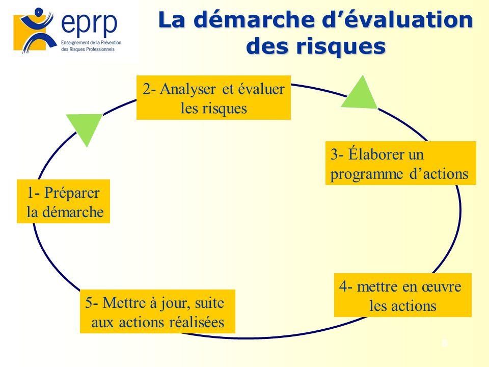 8 La démarche dévaluation des risques 1- Préparer la démarche 2- Analyser et évaluer les risques 3- Élaborer un programme dactions 4- mettre en œuvre