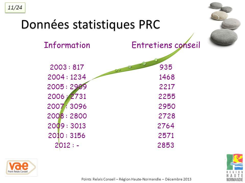 Données statistiques PRC Information 2003 : 817 2004 : 1234 2005 : 2909 2006 : 2731 2007 : 3096 2008 : 2800 2009 : 3013 2010 : 3156 2012 : - Entretiens conseil 935 1468 2217 2255 2950 2728 2764 2571 2853 Points Relais Conseil – Région Haute-Normandie – Décembre 2013 11/24