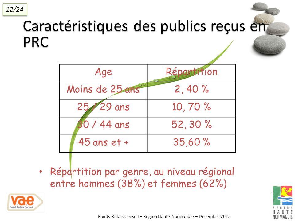 Caractéristiques des publics reçus en PRC AgeRépartition Moins de 25 ans2, 40 % 25 / 29 ans10, 70 % 30 / 44 ans52, 30 % 45 ans et +35,60 % Répartition par genre, au niveau régional entre hommes (38%) et femmes (62%) Points Relais Conseil – Région Haute-Normandie – Décembre 2013 12/24